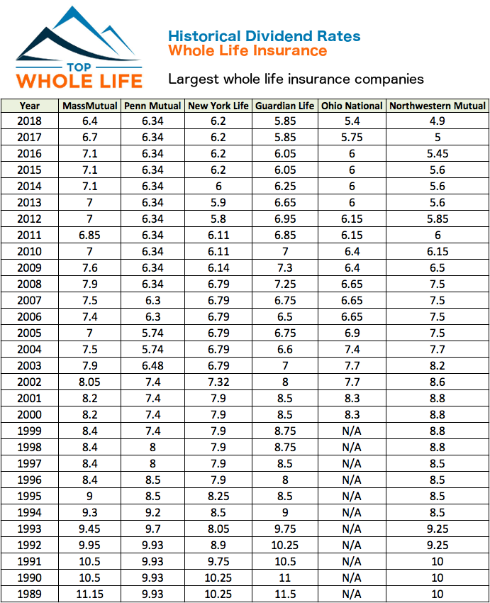 Historical Whole Life Insurance Dividend Rates Graphic V2