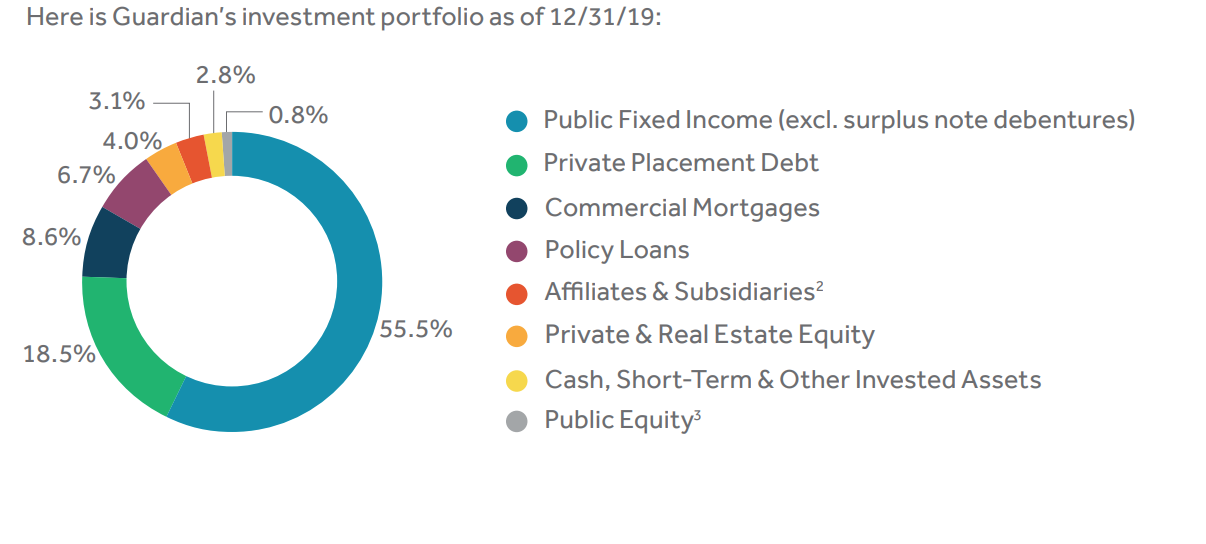 Guardian Investment Allocation