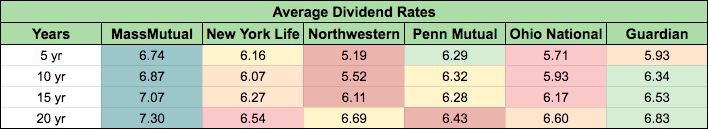 Average Historical Dividend Rates 2020