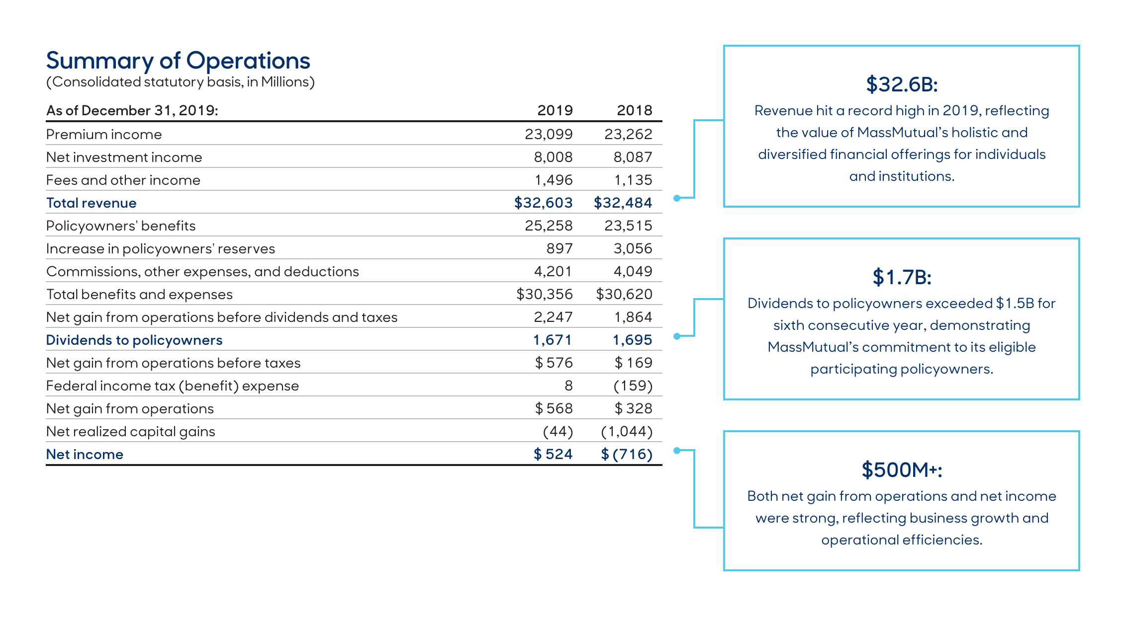 MassMutual Summary of Operations